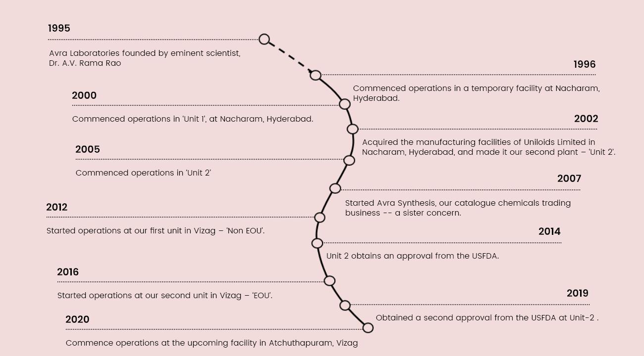 Timeline of Key Events